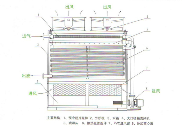蒸发式冷凝器主要由低噪声大口径轴流风机